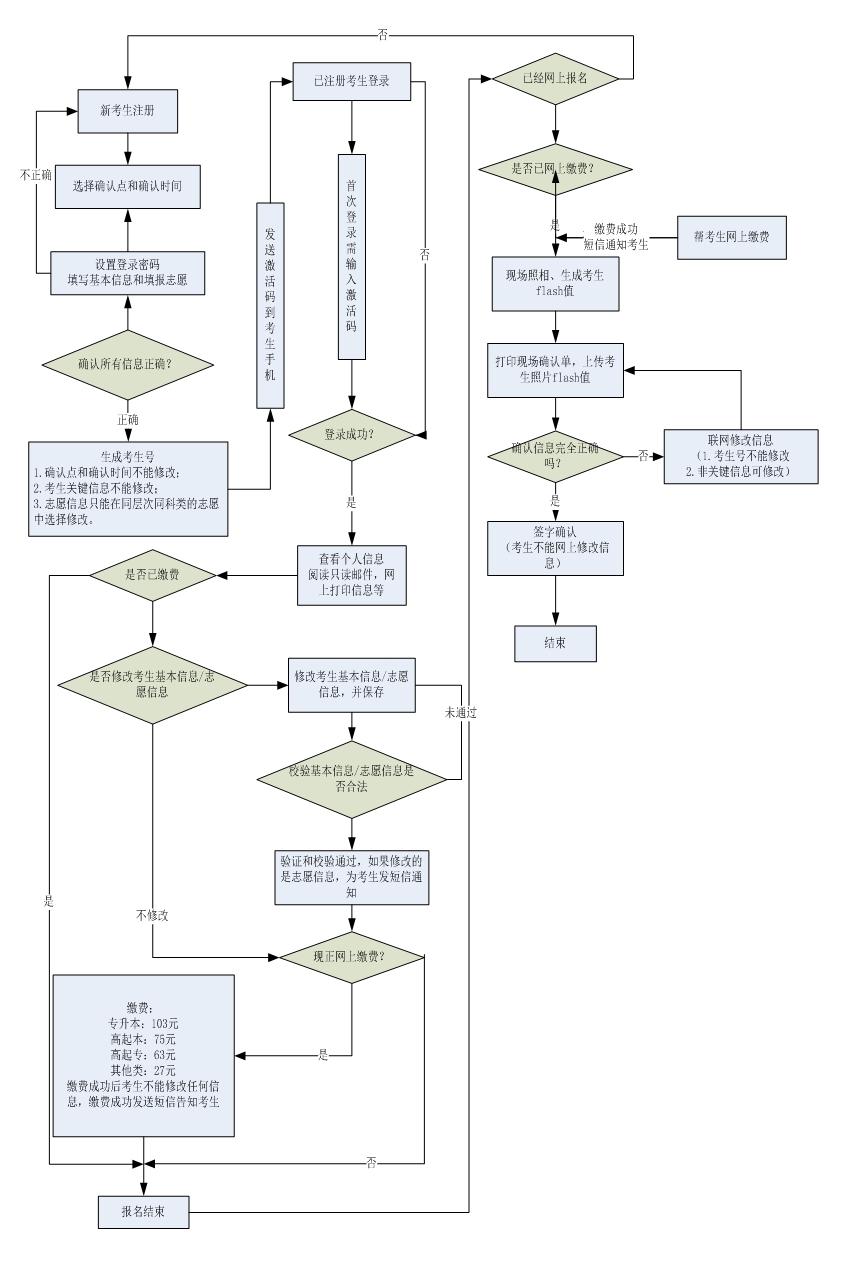 河南省成人高考报名工作实施细则