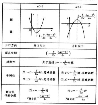 2020年河南成人高考高起点数学难点解析:二次函授