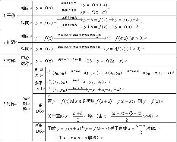 2020年河南成人高考文科《数学》常用公式